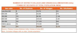 NUMBER OF DISTRICTS VILLAGES AND URBAN AGGLOMERATIONS (UAs) / TOWNS BY SEX RATIO OF TOTAL POPULATION: INDIA