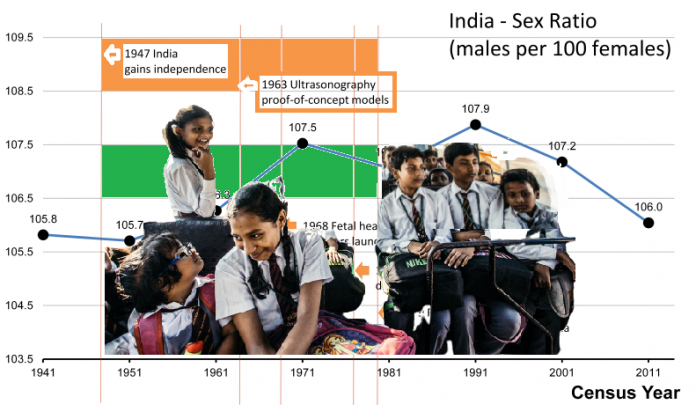 a gloomy gender ratio in India